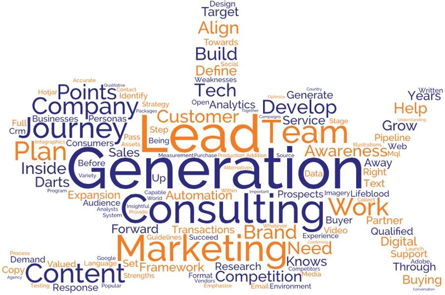 demand generation word cloud